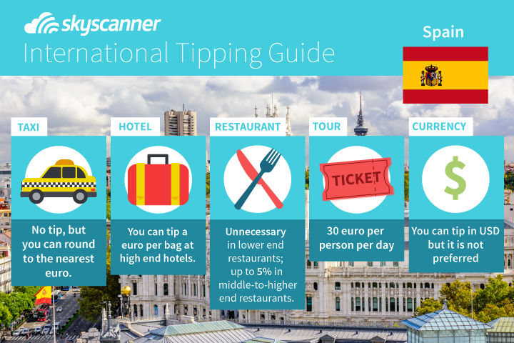 Tipping guide in Spain