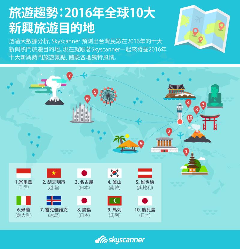 2016年十大新興熱門旅遊景點